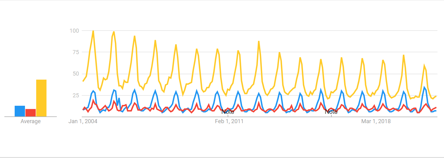 colorful Google Trends bar graph